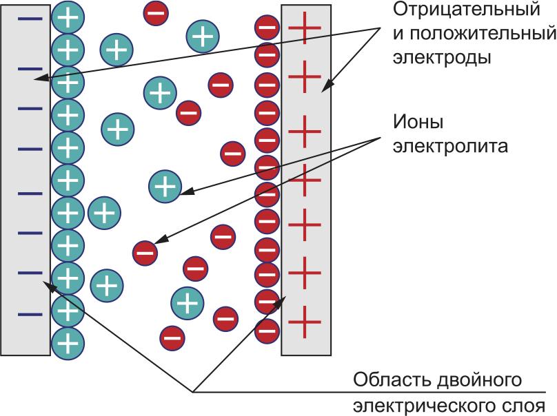 Принцип работы двухслойного электрического конденсатора