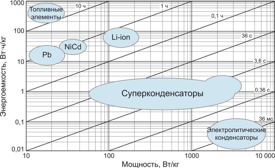 Сравнение суперконденсаторов с электролитическими конденсаторами и батареями по плотности мощности и энергии