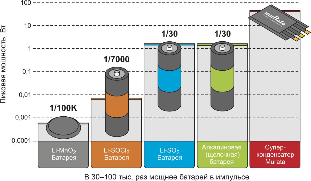 Сравнение по пиковой мощности N = dE/dt суперконденсаторов Murata с батареями различных технологий