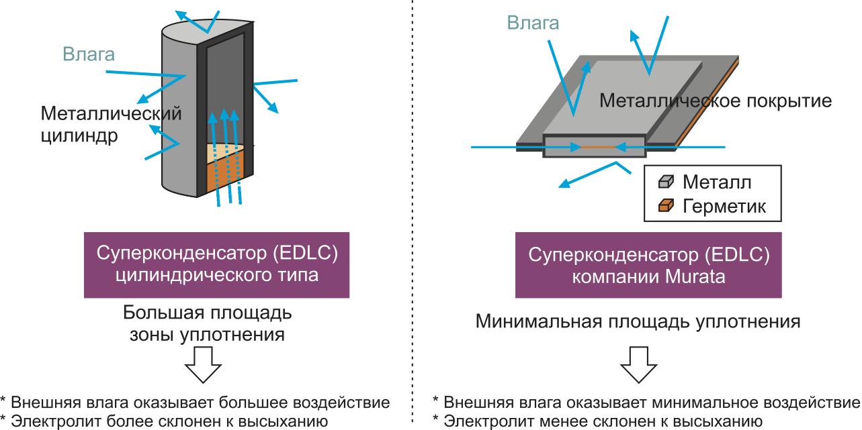 Сравнение конструктивного исполнения суперконденсаторов цилиндрического типа и суперконденсаторов Murata