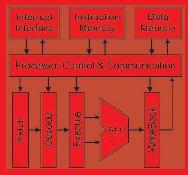 Структура конвейера процессора «SILVERBIRD»