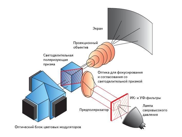 Рис. 3. Схема проектора на LCoS-микродисплейных модуляторах