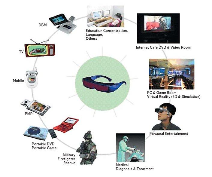 Рис. 4. Секторы применения мультимедийных очков на базе LCoS-микродисплеев