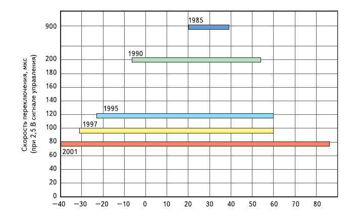 Рис. 5. Прогресс в развитии FLCoS-технологии