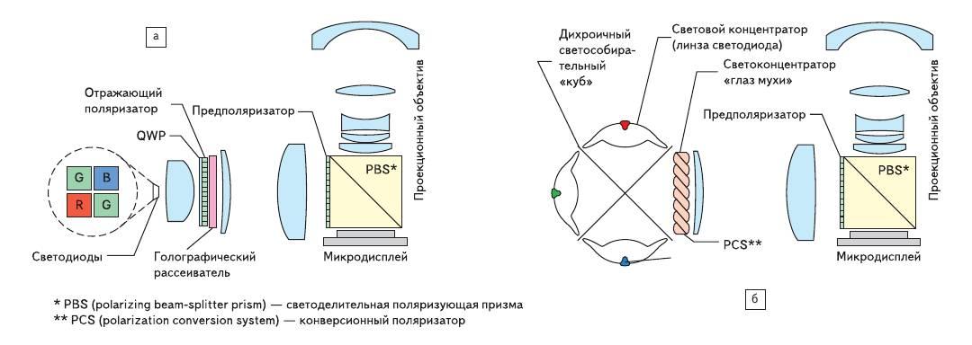 Рис. 6. Две архитектуры пикопроектора
