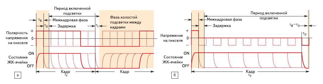Рис. 7. Схемы управления FLCoS PWM: a) обычный метод управления с фазой темного состояния для достижения баланса по постоянному току; б) импульсное управление с внутренней балансировкой по постоянному току и с бистабильным FLC без фазы темного состояния