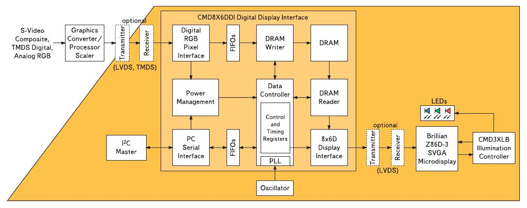 Рис. 9. Структурная схема чипсета для управления микродисплеем Brillian CMD8X6DDI