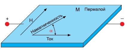 Иллюстрация AMR-эффекта