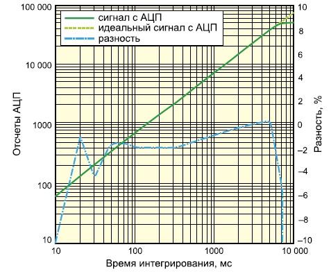 График зависимости воспроизводимости по длине волны и линейности
