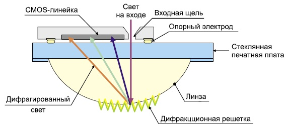 Структура мини-спектрометра серии MS