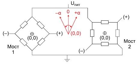 С помощью двух мостов Уитстона можно получать сигналы, пропорциональные sin2α и cos2α