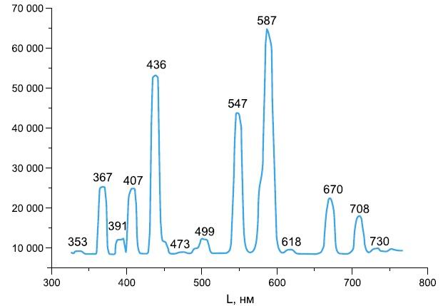 Спектр ртутной лампы низкого давления