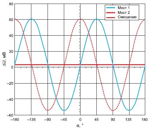 Синусный и косинусный сигналы навыходах мостов 1 и 2 АMR-датчика