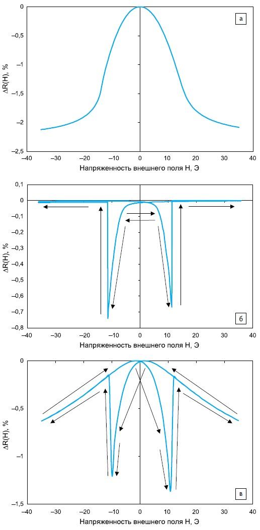 Функция ΔR(H) дляненасыщенного режима прииспользовании сплошного пермаллоя