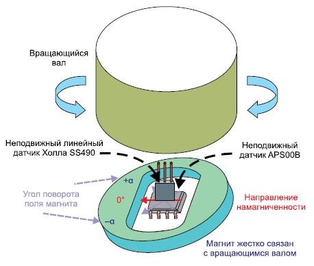 Комплекс изAMR-датчика и датчика Холла сможет точно определять положение угла поворота α