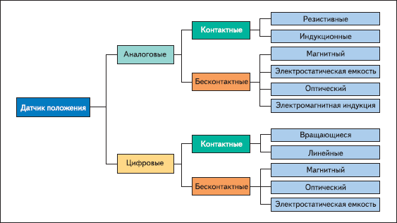 Общая классификация датчиков положения