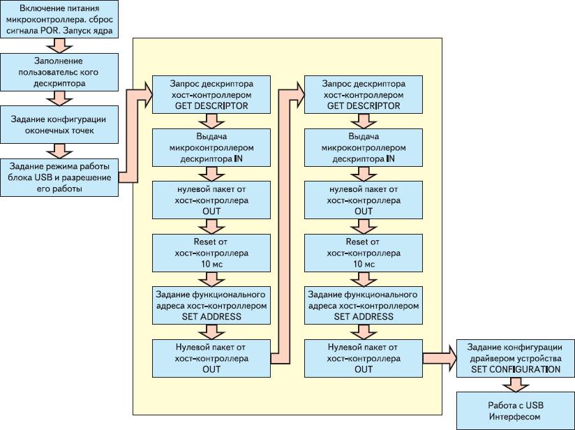 Рис. 3. Процесс автоматической инициализации USB-интерфейса