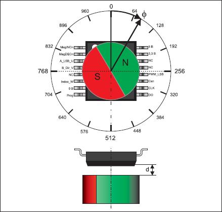 Рабочий принцип двухосевого абсолютного углового энкодера на примере AS5040 (SSOP16)