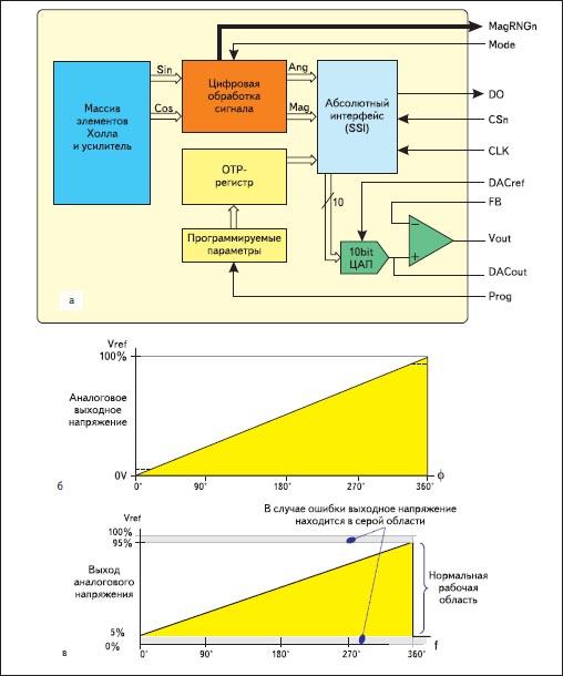 Программируемый магнитный угловой энкодер с абсолютными аналоговым и SSI — выходом данных AS5043 Austriamicrosystems.