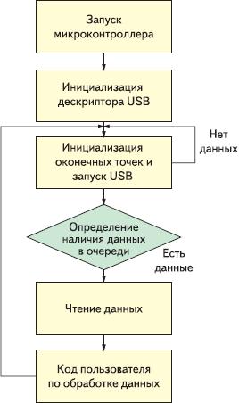 Рис. 4. Блок-схема алгоритма передачи данных Bulk OUT