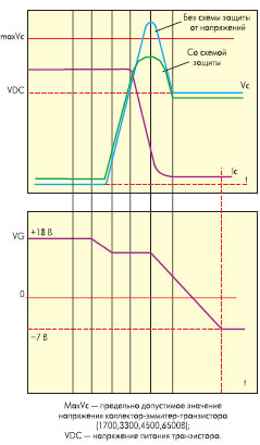 Диаграмма токов и напряжений при работе схемы защиты от напряжений