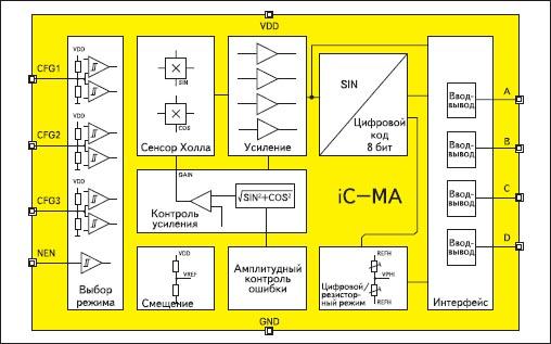 8 — битный угловой энкодер IC-MA