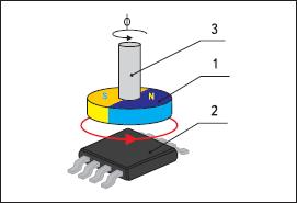 Типичное применение MLX90316 Melexis в задаче детектирования угла поворота магнитного вектора диаметрально намагниченного постоянного дипольного магнита