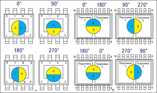 Практическая реализация технологии Tria⊗is в MLX90316 Melexis