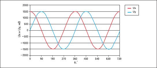 Формирование первичных синусно-косинусных сигналов в MLX90316