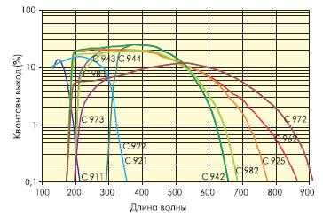 Спектральные характеристики фотоумножителей
