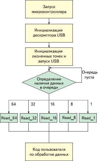 Рис. 5. Блок-схема усложненного алгоритма передачи данных Bulk OUT