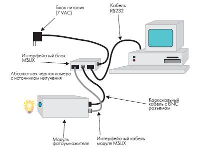 Использование интерфейсного модуля для связи с ПК