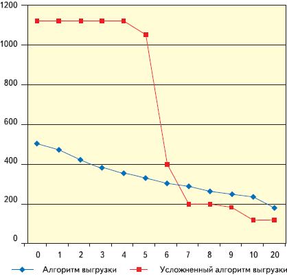 Рис. 7. Диаграмма производительности при передаче Bulk IN