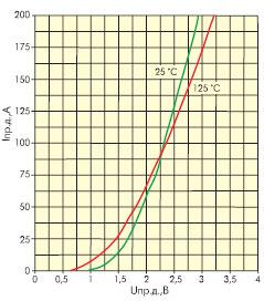 Зависимость прямого сопротивления диода от величины прямого тока