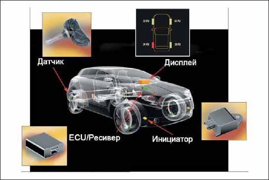 Иллюстрация работы системы прямого мониторинга TPM от EnTire Solutions