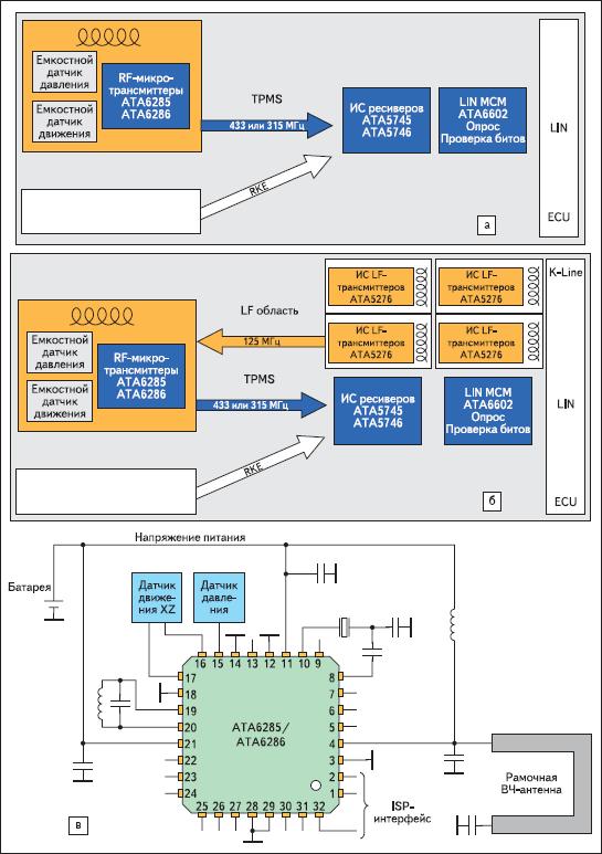 Системы TPMS с ИС от Atmel