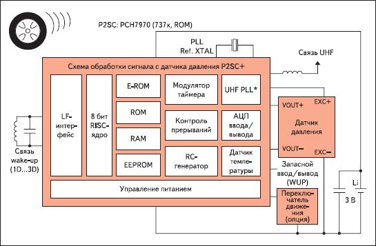 ИС обработки сигнала на основе микроконтроллера PCH7970 семейства P2SC TPMS NXP
