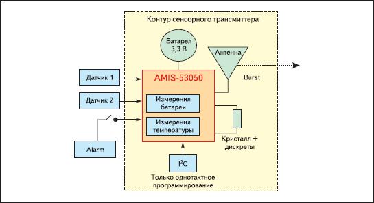Применение трансивера AMIS-53050 как автономного трансмиттера сенсорных данных в режиме Burst