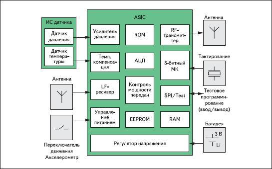 Функциональная диаграмма интегрированных датчиков контроля давления в шинах серии SMD400 Bosch