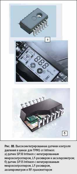 Высокоинтегрированные датчики контроля давления в шинах для TPMS от Infineon