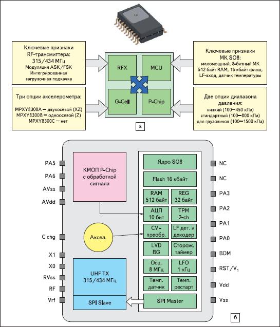 Высокоинтегрированные датчики контроля давления в шинах для TPMS серии MPXY8300 от Freescale