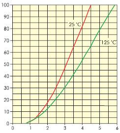 Зависимость прямого падения напряжения транзистора от тока