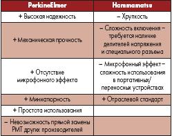 Сравнительный анализ ФЭУ HerkinElmer и Hamamatsu