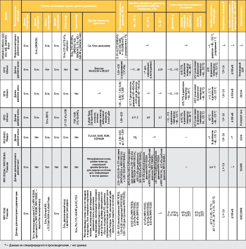 Сравнительные технические данные некоторых датчиков и сенсорных модулей систем TPMS