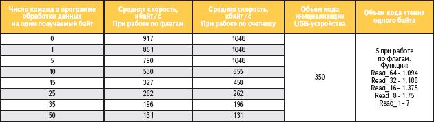 Таблица 2. Характеристики скорости передачи данных Bulk OUT