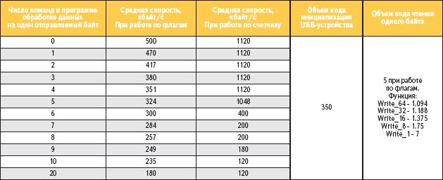 Таблица 3. Характеристики скорости передачи данных Bulk IN