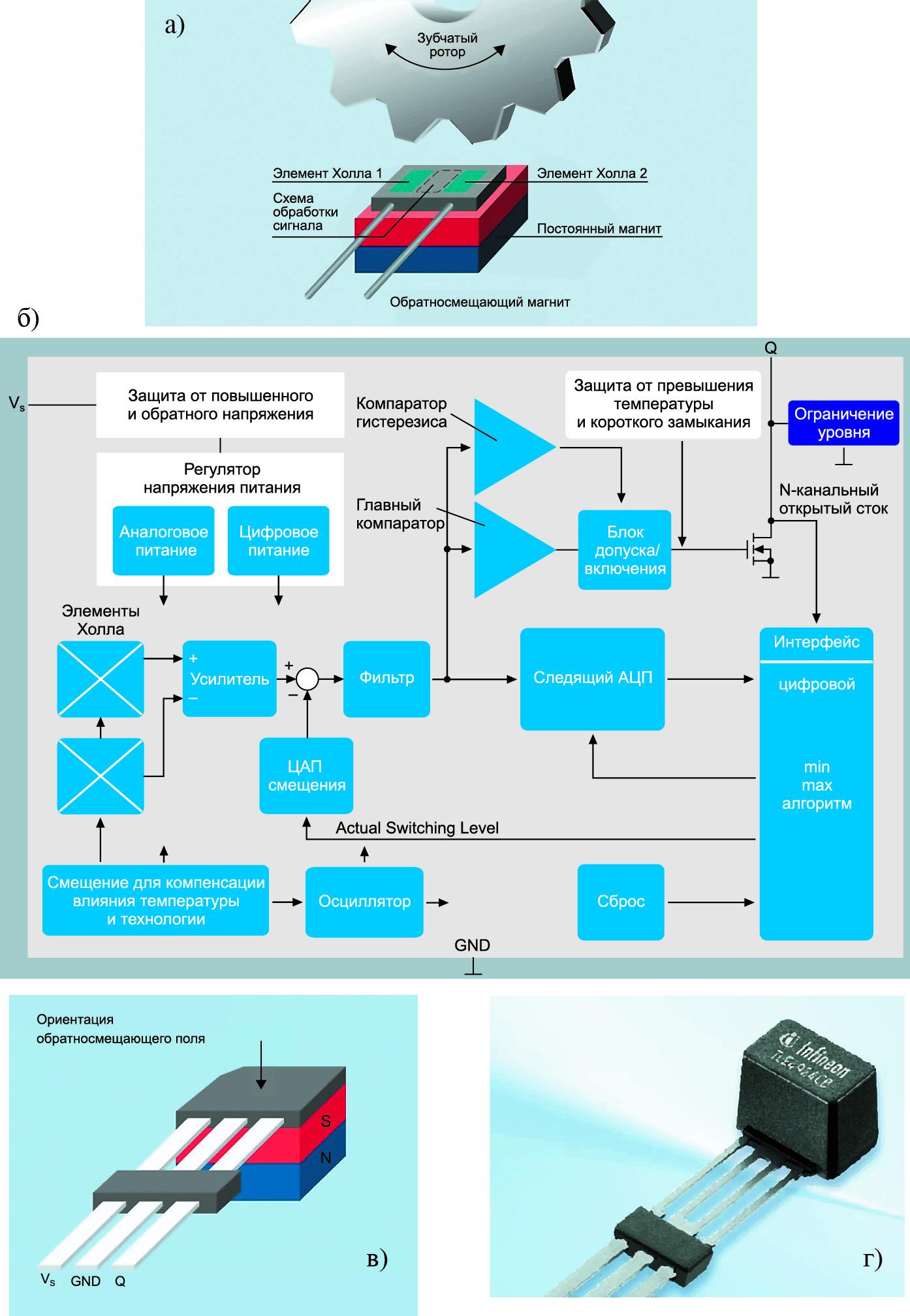 Датчики Холла синтегрированным обратным смещающим магнитом iBB Infineon
