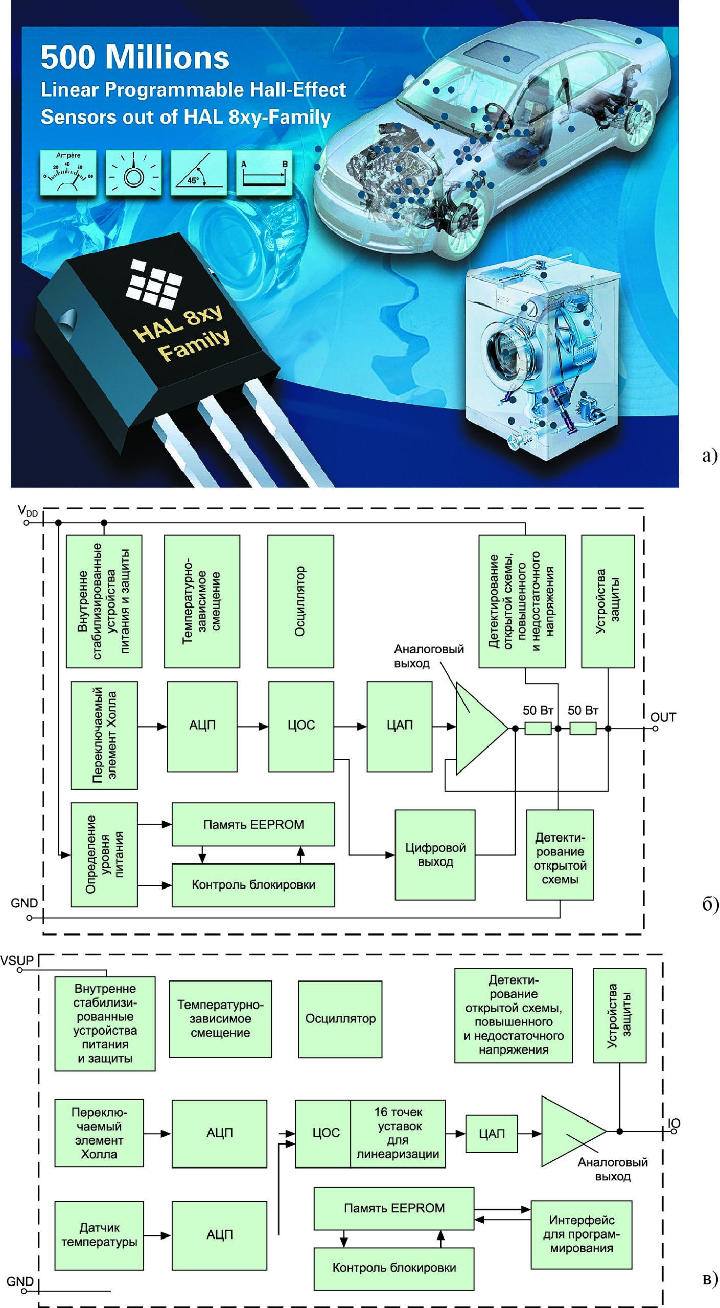 Рис. 8. Micronas: обновления семейств стандартных (одноэлементных) программируемых линейных CMOS-датчиков Холла