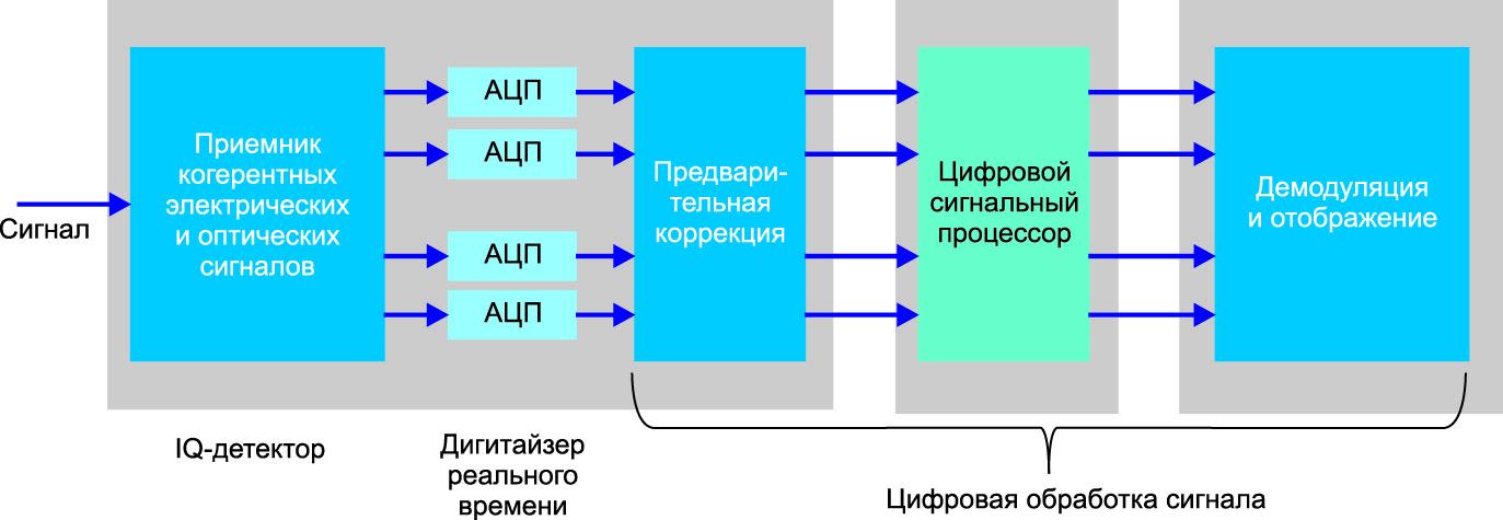 Архитектура приемника, рекомендованная OIF для реализации интегрированных интрадинных когерентных приемников