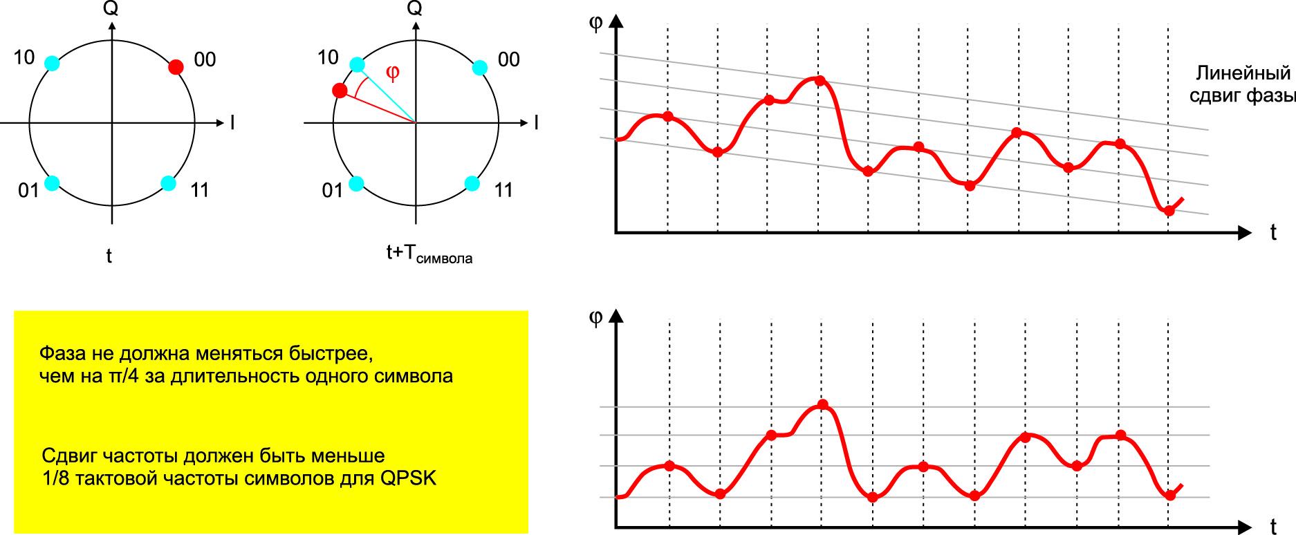 Разность частот передающего лазера и гетеродина порождает «вращающееся» сигнальное созвездие